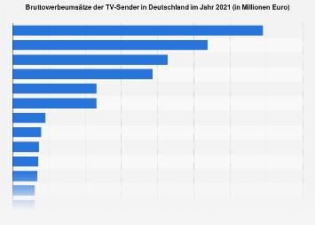 Bruttowerbeumsätze der TV-Sender in Deutschland 2017