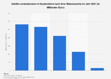 Deutsche Landesbanken nach ihrer Bilanzsumme in 2017
