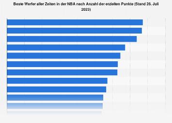 NBA-Spieler nach Anzahl der erzielten Punkte in der Karriere bis 2019