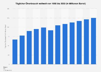 Täglicher Ölverbrauch weltweit bis 2050