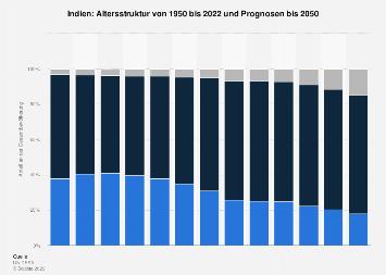 Altersstruktur in Indien bis 2018