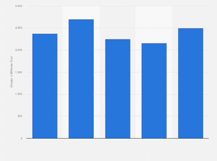 Marktvolumen für Büromöbel in Deutschland bis 2012 | Statistik