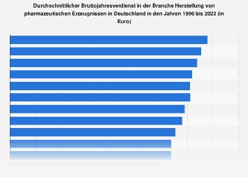 Bruttojahresverdienst in der Pharmabranche in Deutschland bis 2018