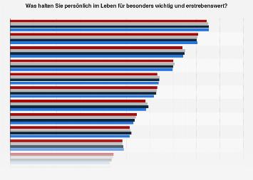 Umfrage in Deutschland zu wichtigen Lebensaspekten, Zielen und Werten bis 2017