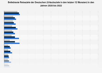 Tourismus-Umfrage zu den beliebtesten Urlaubszielen der Deutschen bis 2018