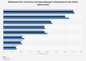 Umfrage in Deutschland zu den beliebtesten Arten von Veranstaltungen und Events 2018