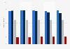 Umfrage in Deutschland zur Entscheidung beim Abschluss von Versicherungen bis 2016