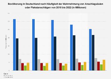 Umfrage in Deutschland zur Häufigkeit der Wahrnehmung von Plakatwerbung bis 2017