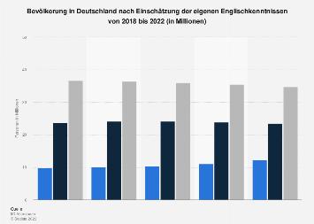 Umfrage in Deutschland zur Einschätzung der eigenen Englischkenntnisse bis 2017