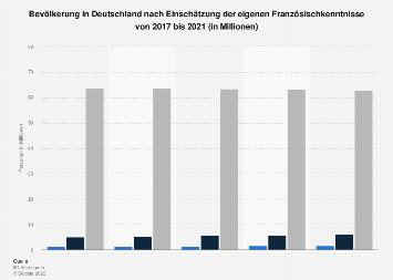 Umfrage in Deutschland zur Einschätzung der eigenen Französischkenntnisse bis 2017