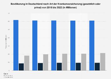 Umfrage in Deutschland zur Art der Krankenversicherung (privat vs. gesetzlich) 2017