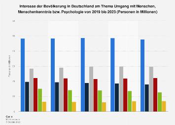Umfrage in Deutschland zum Interesse am Umgang mit Menschen, Psychologie bis 2017