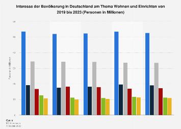 Umfrage in Deutschland zum Interesse an den Themen Wohnen und Einrichten bis 2019