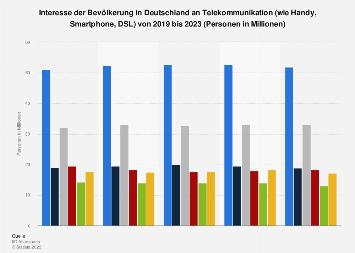 Umfrage in Deutschland zum Interesse an Telekommunikation bis 2019