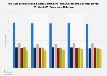 Umfrage in Deutschland zum Interesse am Thema Kochen und Kochrezepte bis 2017