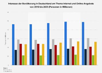 Umfrage in Deutschland zum Interesse an Online-Angeboten und Internet bis 2019