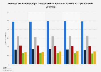Umfrage in Deutschland zum Interesse an Politik bis 2018