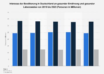 Umfrage in Deutschland zum Interesse an gesunder Ernährung und Lebensweise bis 2019