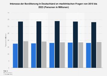 Umfrage in Deutschland zum Interesse an Medizin bis 2017