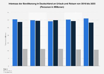 Umfrage in Deutschland zum Interesse an Urlaub und Reisen bis 2019