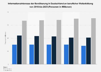 Umfrage in Deutschland zum Interesse an beruflicher Weiterbildung bis 2019