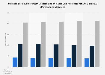 Umfrage in Deutschland zum Interesse an Autos und Autotests bis 2019