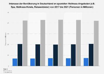 Umfrage in Deutschland zum Interesse an Wellness, Spa bis 2017