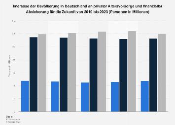 Umfrage in Deutschland zum Interesse an privater Altersvorsorge bis 2019
