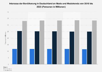 Umfrage in Deutschland zum Interesse an Mode, Modetrends bis 2019