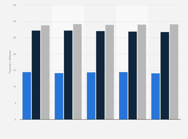 Frisuren Haarpflege Interesse In Deutschland 2018 Statistik