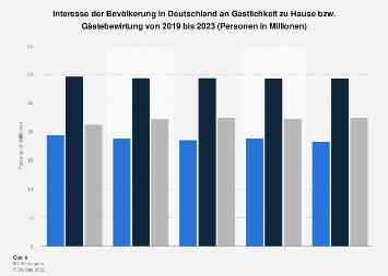 Umfrage in Deutschland zum Interesse an Gastlichkeit, Gästebewirtung bis 2017