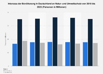 Umfrage in Deutschland zum Interesse an Naturschutz und Umweltschutz bis 2018
