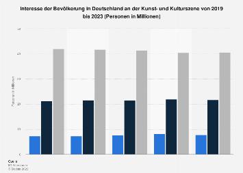 Umfrage in Deutschland zum Interesse an der Kunst- und Kulturszene bis 2018