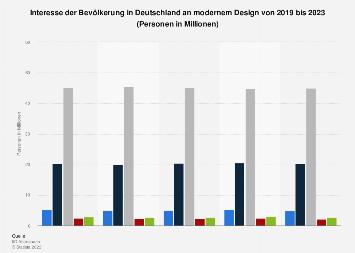 Umfrage in Deutschland zum Interesse an modernem Design bis 2019