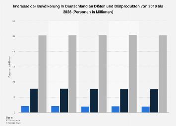 Umfrage in Deutschland zum Interesse an Diäten und Diätprodukten bis 2017