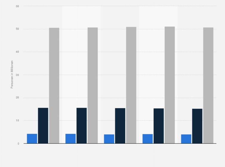Diaten Diatprodukte Interesse In Deutschland 2018 Statistik