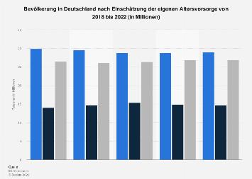 Umfrage in Deutschland zur Einschätzung der eigenen Altersvorsorge bis 2019