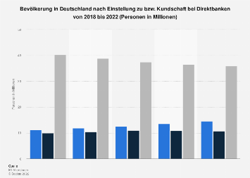 Umfrage in Deutschland zur Einstellung zu Direktbanken bis 2019