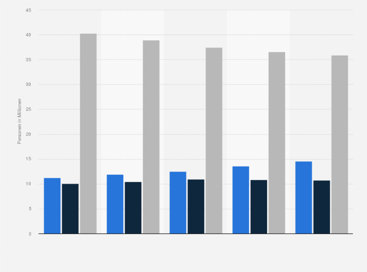 Direktbank Kunde In Deutschland 2018 Statistik