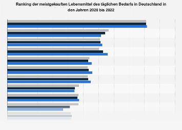 Umfrage in Deutschland zu gekauften Lebensmitteln des täglichen Bedarfs 2017
