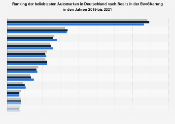 Umfrage zu den verbreitetsten Automarken in Deutschland bis 2017