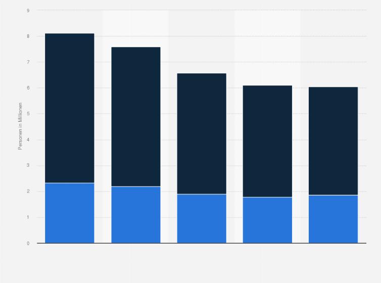 Neuwagen Oder Gebrauchtwagen Kaufabsicht 2018 Statistik