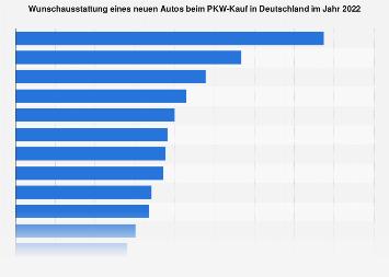 Umfrage in Deutschland zur Wunschausstattung des neuen Autos 2019