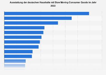 Umfrage zur Ausstattung deutscher Haushalte mit Slow Moving Consumer Goods 2019