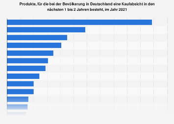 Umfrage in Deutschland zur Kaufabsicht für bestimmte Produkte 2019