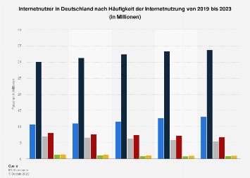 Umfrage in Deutschland zur Häufigkeit der Internetnutzung bis 2019