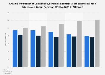 Umfrage in Deutschland zum Interesse an der Sportart Fußball bis 2019