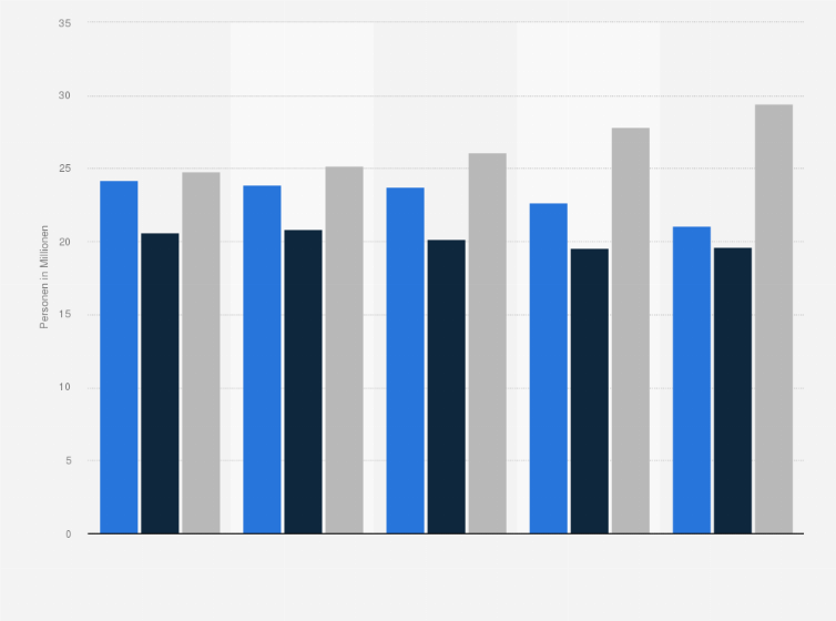 Fussball Interesse In Deutschland Bis 2019 Statista