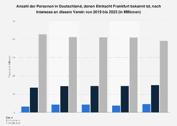 Umfrage in Deutschland zum Interesse am Fußballverein Eintracht Frankfurt bis 2019
