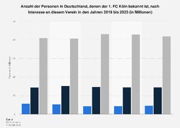 Umfrage in Deutschland zum Interesse am Fußballverein 1. FC Köln bis 2019